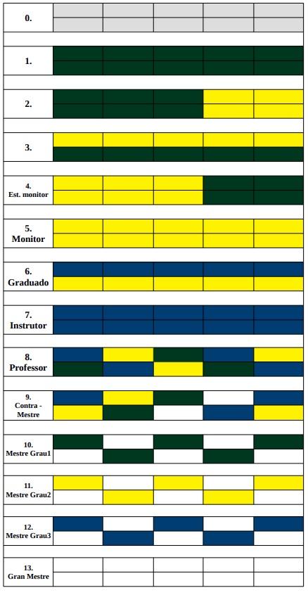 Sistema de Cordas Capoeira Hungria